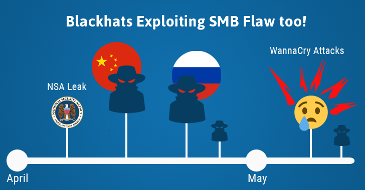 More Hacking Groups Found Exploiting SMB Flaw Weeks Before WannaCry